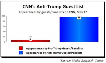 COMPROMISED NEWS NETWORK: CNN ANTI-TRUMP CONSPIRACY EXPOSED
